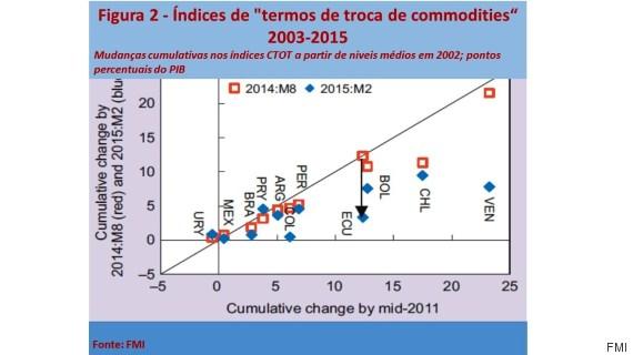 índices de termos de troca de commodities