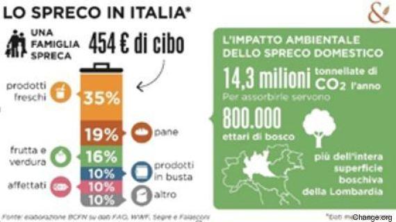 spreco di cibo in italia