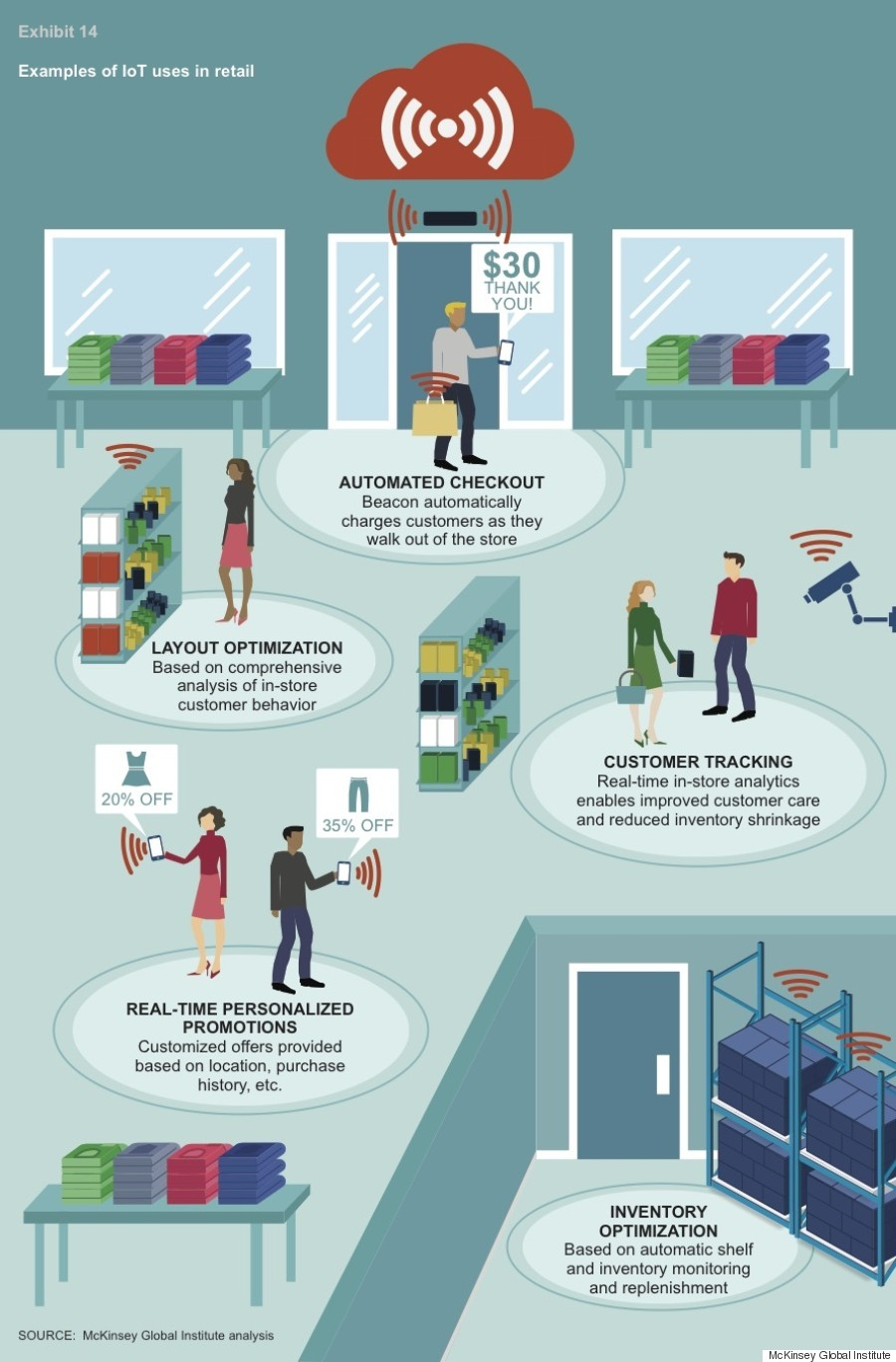 internet of things retail