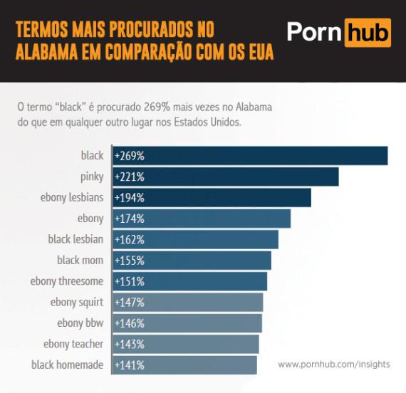 alabama gráfico pornografia 2