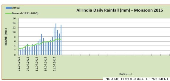 india monsoon rainfall