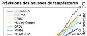HAUSSE TEMPRATURE