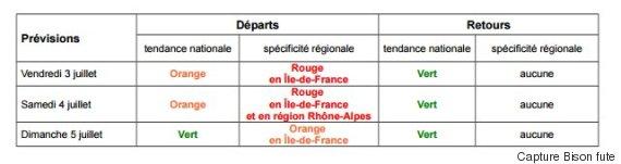 info trafic previsions