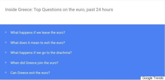 euro google trends greece