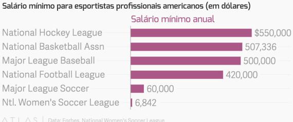 salário mulheres