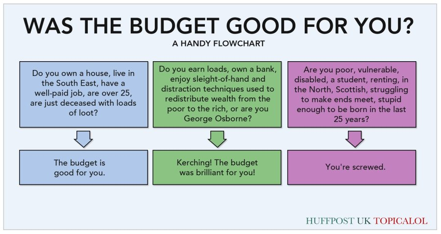 budget good for you