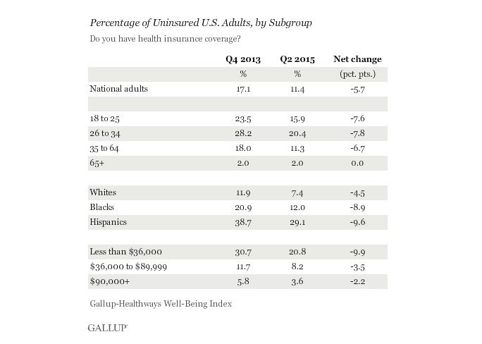 uninsured rate by subgroup