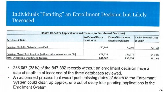 Leaked Document: Nearly One-Third Of 847,000 Vets With Pending ...