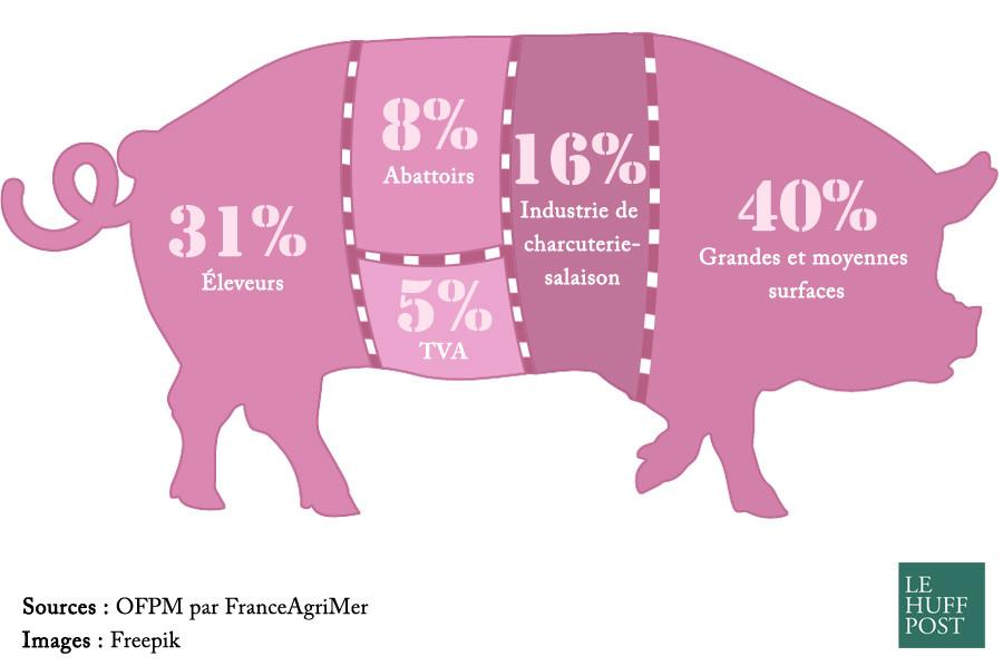 prix viande porc