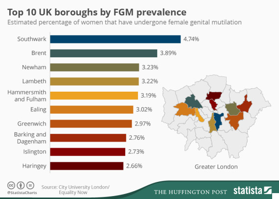 fgm by uk borough