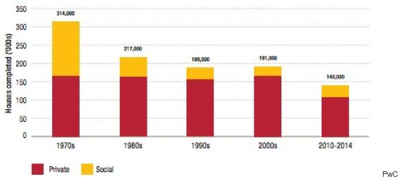 pwc house building graph numbers