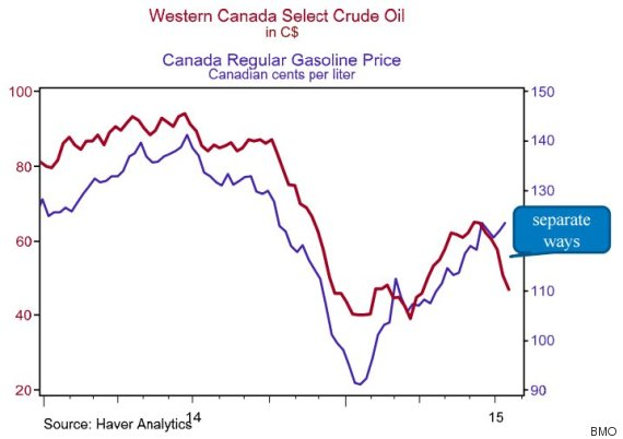 oil gas prices canada