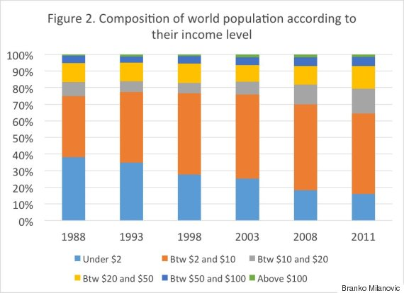 world population income