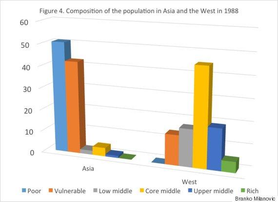 asia west population