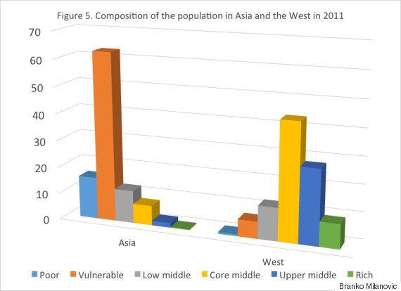 population asia west 2011