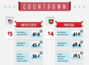 15 Most Taxed Countries