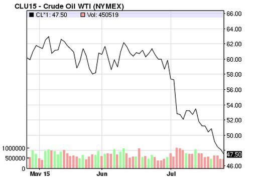 west texas intermediate price
