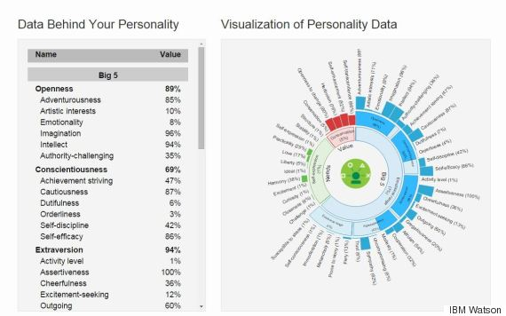 personality test data
