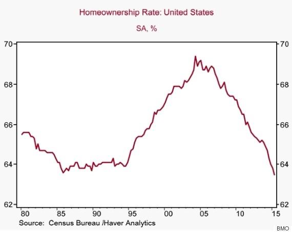 homeownership rate us