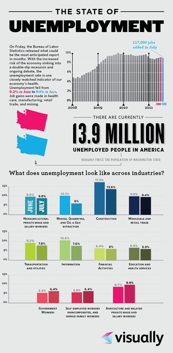 Inspirational Quotes About Failure: U.S. Unemployment: Putting Jobs, Layoffs Into Perspective