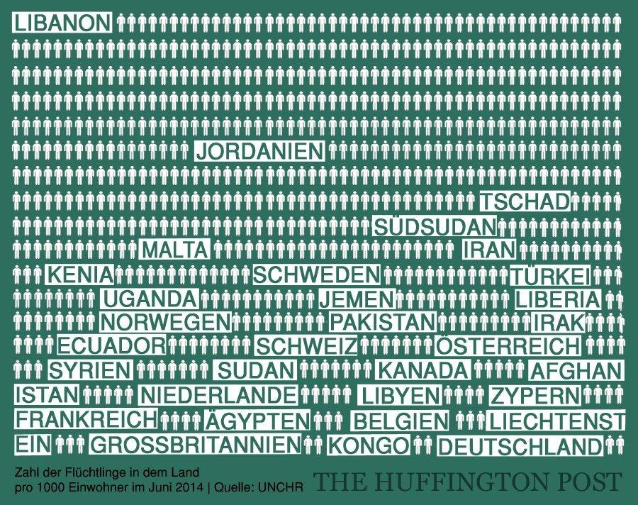 fluechtlinge einwohner deutschland
