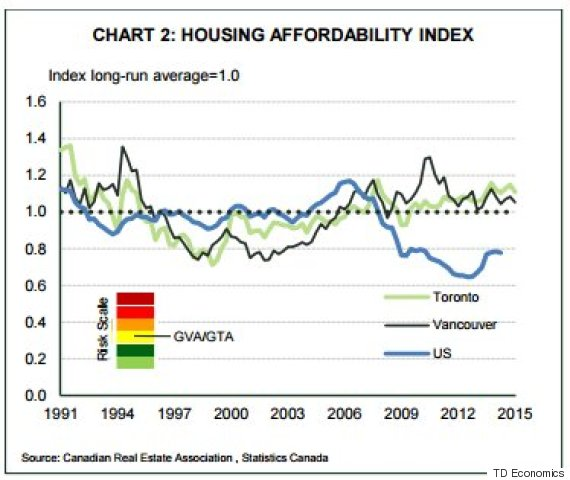 housing overvaluation canada
