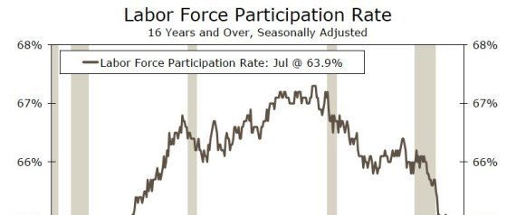 Labor Force Participation