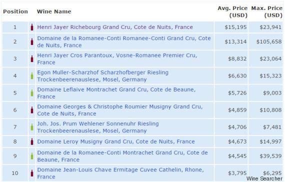 vin le plus cher du monde