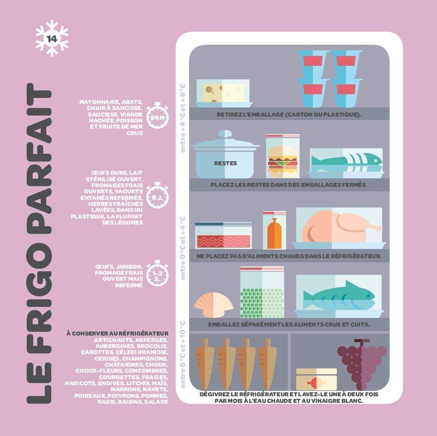 pour organiser votre frigo faites attention aux emballages en carton lavez le au vinaigre. Black Bedroom Furniture Sets. Home Design Ideas