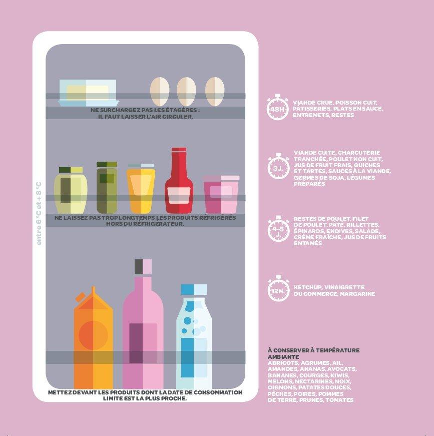 Pour organiser votre frigo faites attention aux for Cuisine ouverte refermable