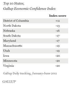 D.C. is Like a Separate Country ... One Which Couldnt Care Less About The American People GALLUP STATE ECONOMY CONFIDENCE