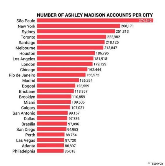 ashley madison chart
