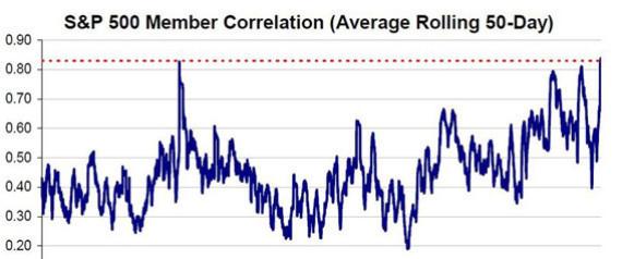 STOCKS CORRELATION