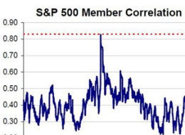Stocks Correlation