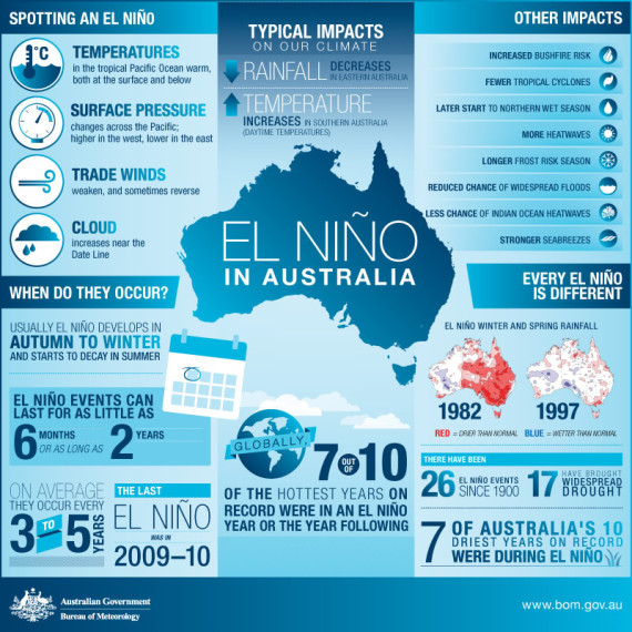 el nino infographic