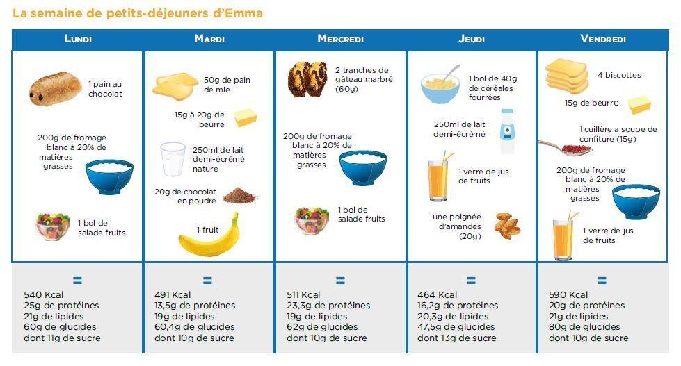 Souvent Quel petit déjeuner pour les enfants et les adolescents en  ZT22