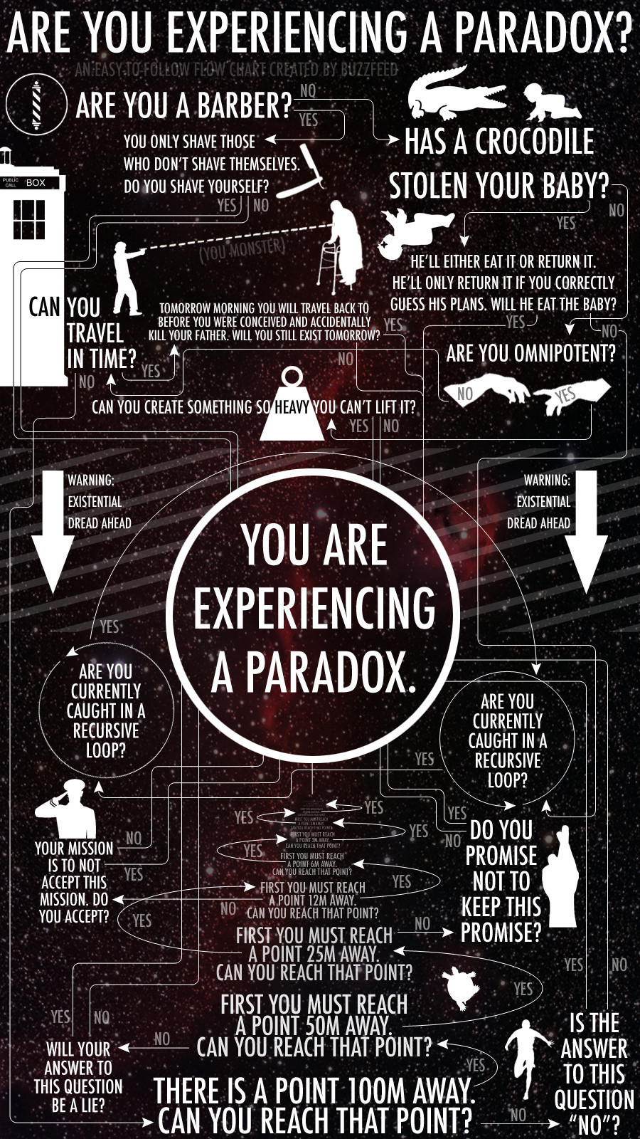 are you experiencing a paradox flowchart huffpost