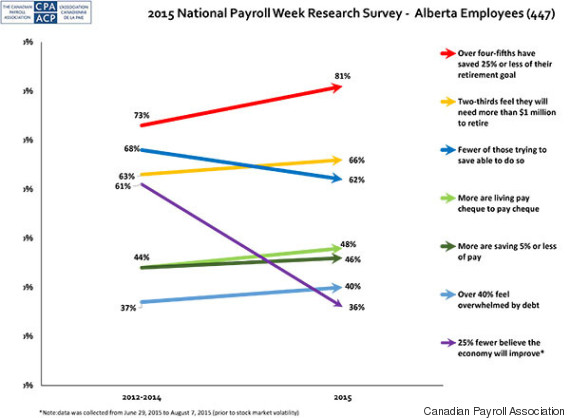 national payroll week survey alberta 2015