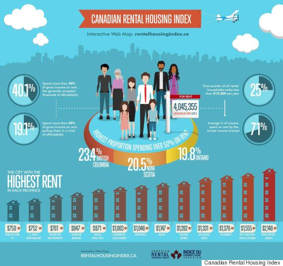 Housing Rental Websites: 1 In 5 Canadian Renters In 'Crisis Of Affordability