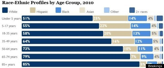 Minorities Population Growth