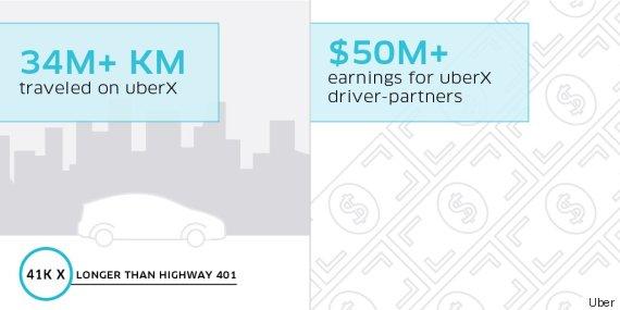 uber toronto infographic