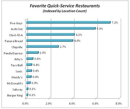 Fast Food Survey Results