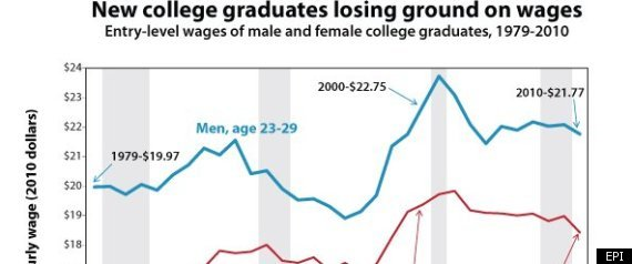 COLLEGE WAGES