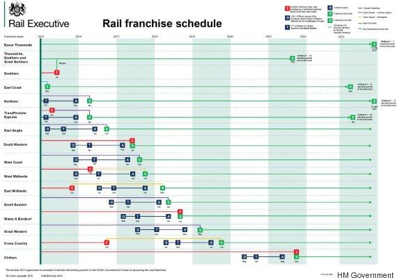 rail franchise schedule