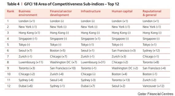financial centres sub indices