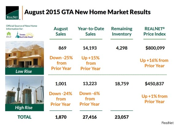 gta new home sales