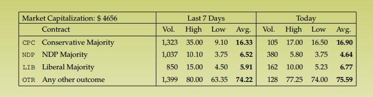 prediction market majority