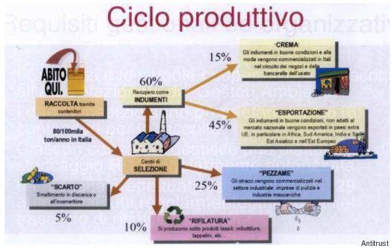 ciclo produttivo