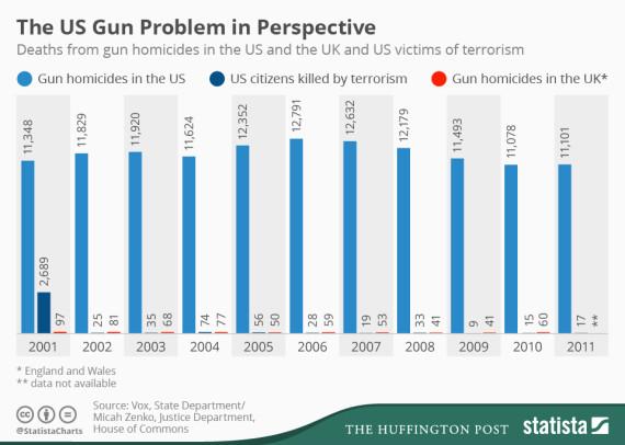 o-GUN-DEATHS-570.jpg?7