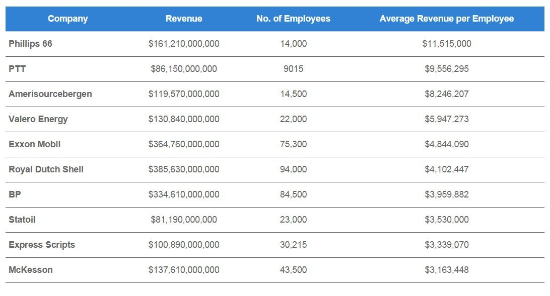 earnings per employee